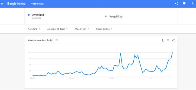 googletrends als zoekwoorden tool